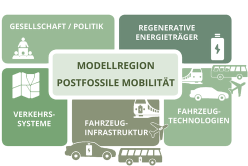 Grafik Modellregion